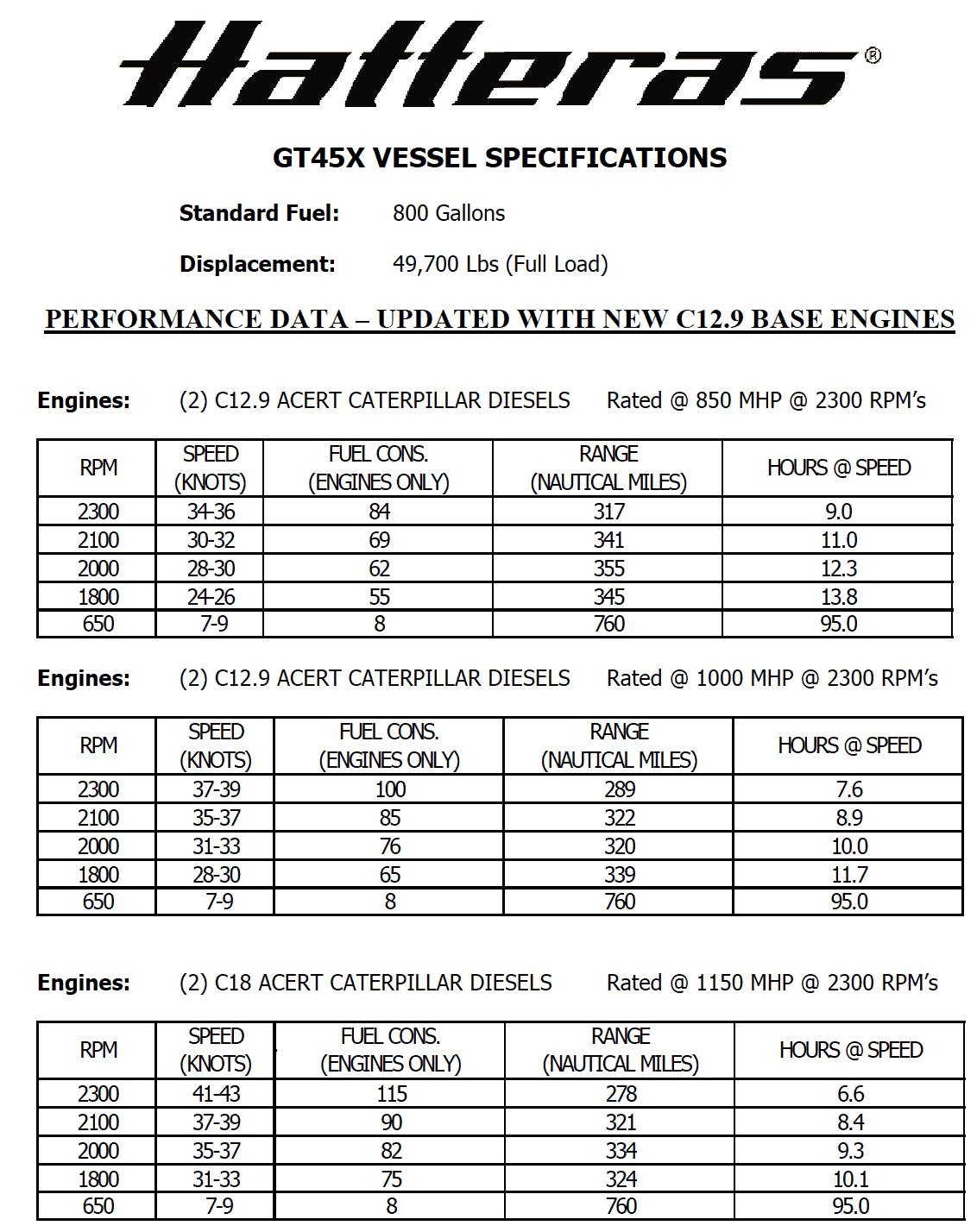 Hatteras 45 Express Performance Data