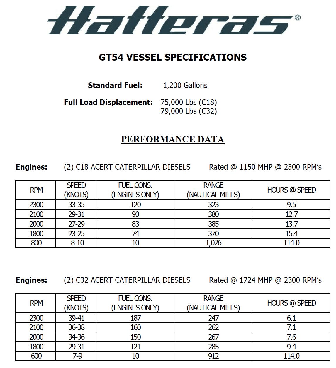 Hatteras GT54 Performance Data
