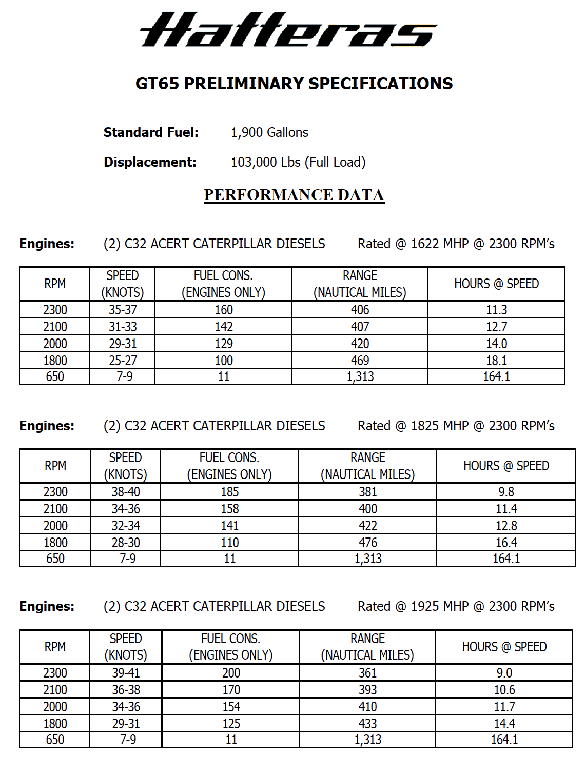 Hatteras GT65 Carolina Performance Data