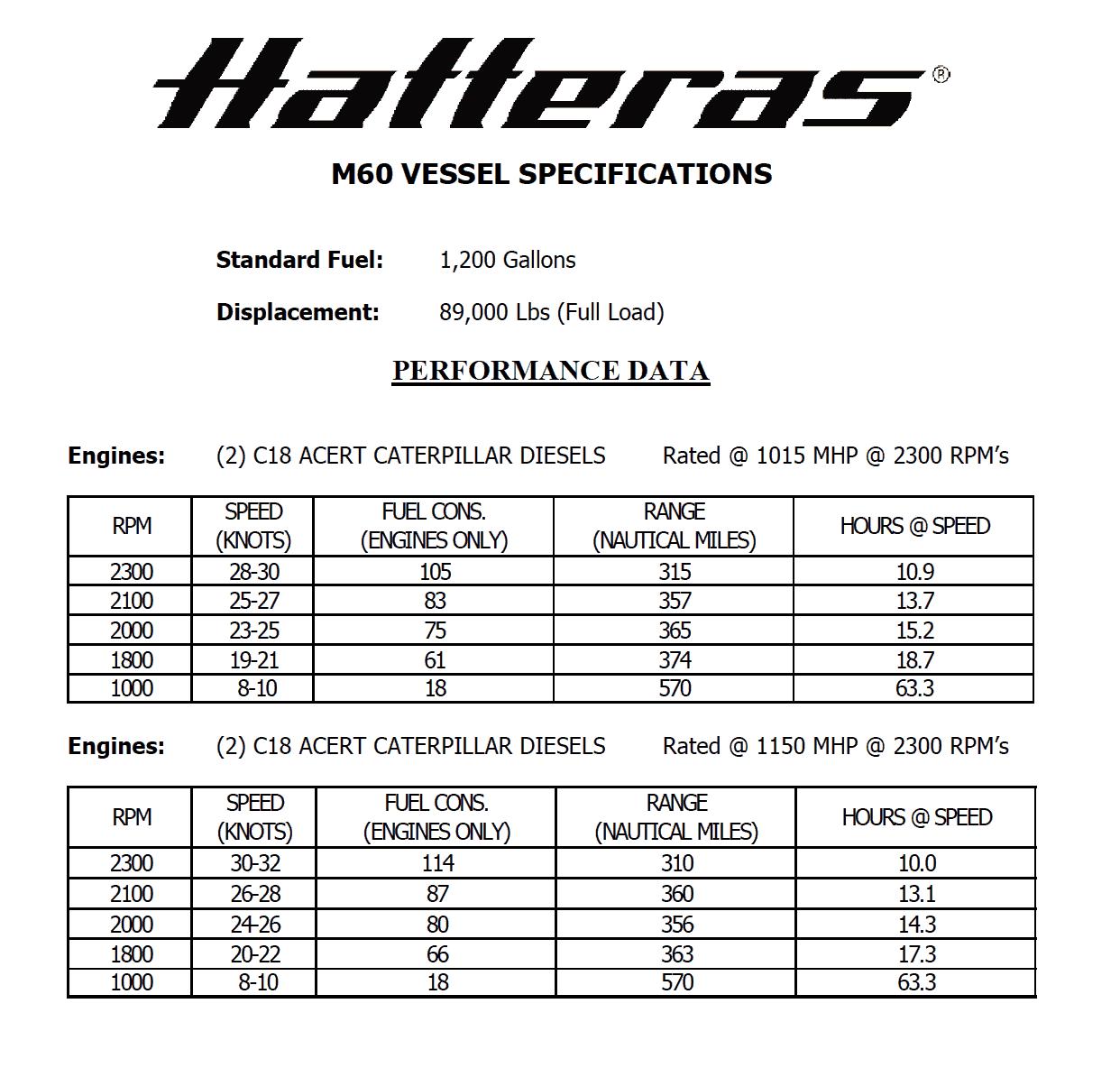 Hatteras M60 Performance Data
