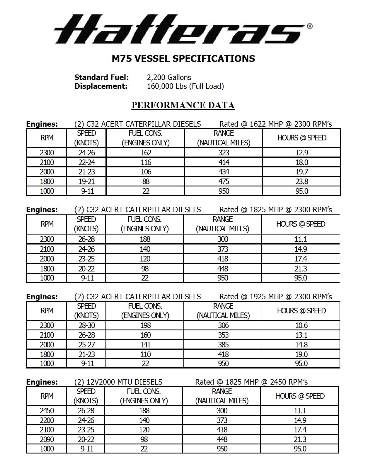 Hatteras M75 Panacera Performance Data
