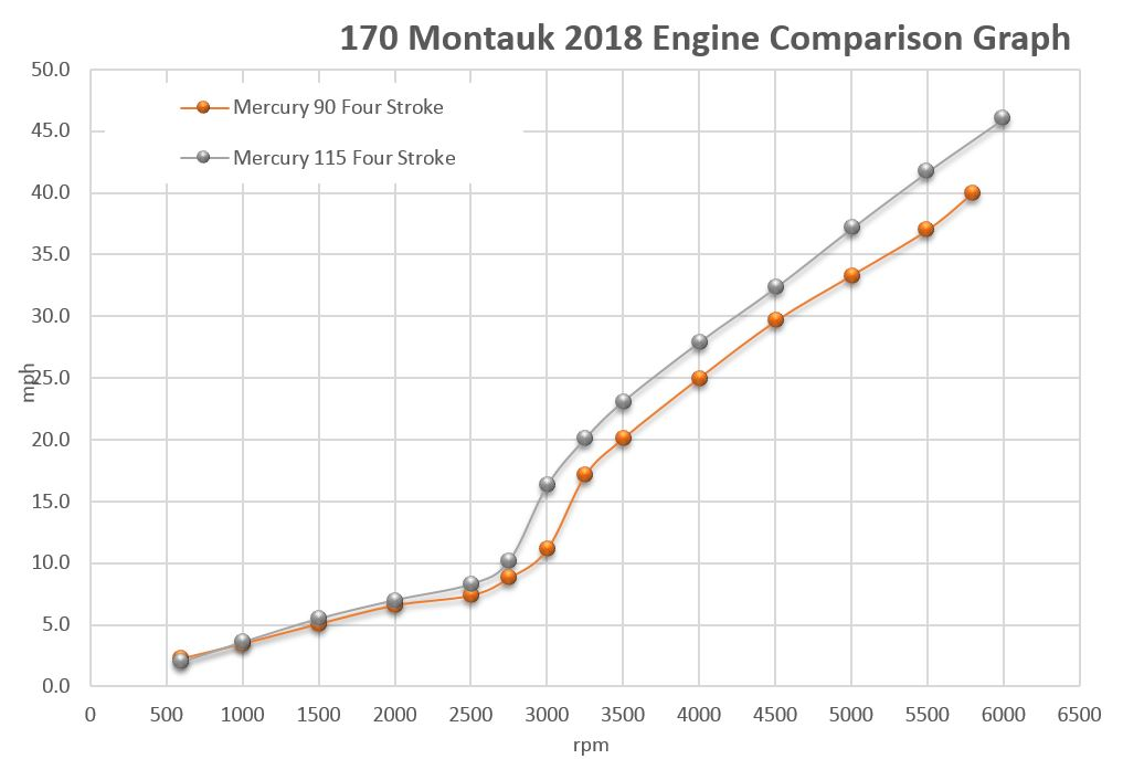 Boston Whaler 170 Montauk Engine Comparison