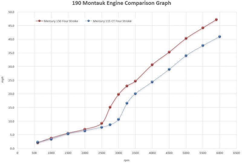 Boston Whaler 190 Montauk Engine Comparison