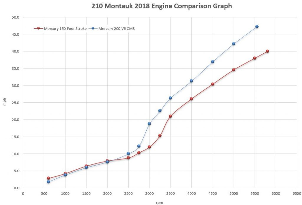 Boston Whaler 210 Montauk Engine Comparison