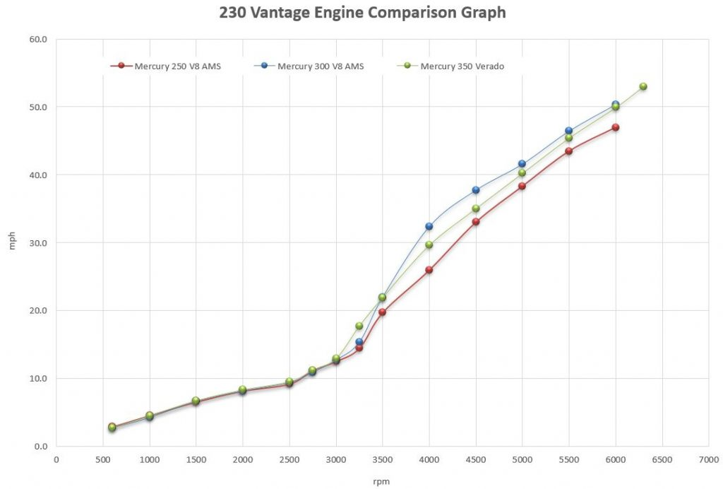 Boston Whaler 230 Vantage Engine Comparison