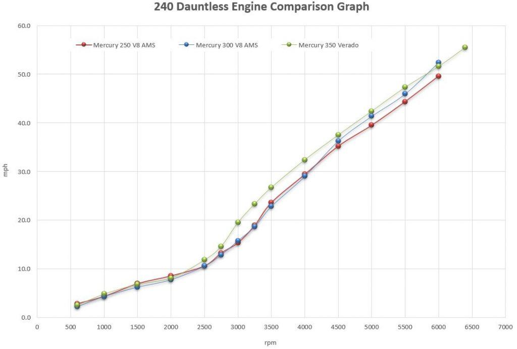 Boston Whaler 240 Dauntless Engine Comparison