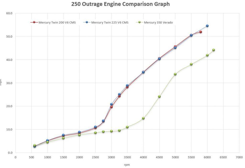 Boston Whaler 250 Outrage Engine Comaprison