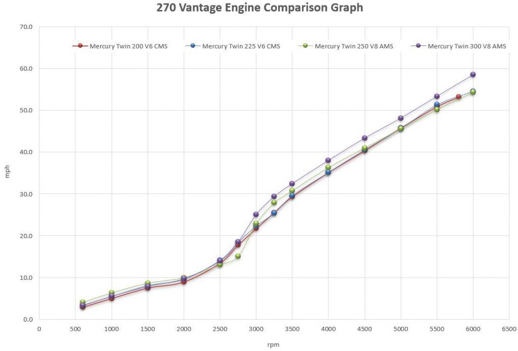 Boston Whaler 270 Vantage Engine Comparison