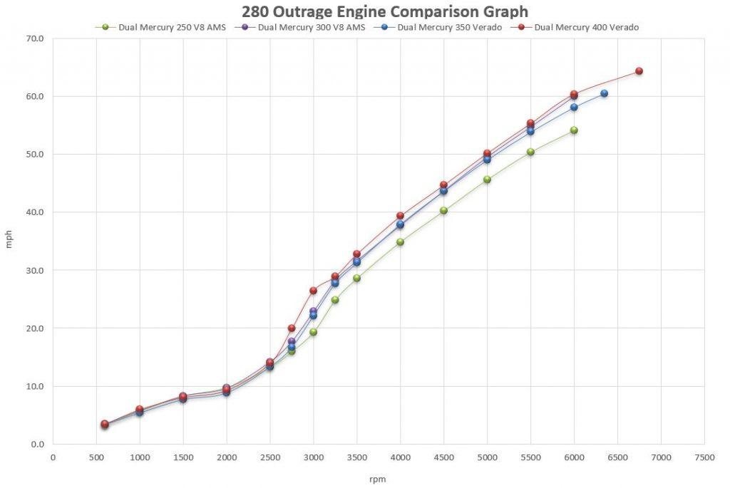 Boston Whaler 280 Outrage Engine Comparison