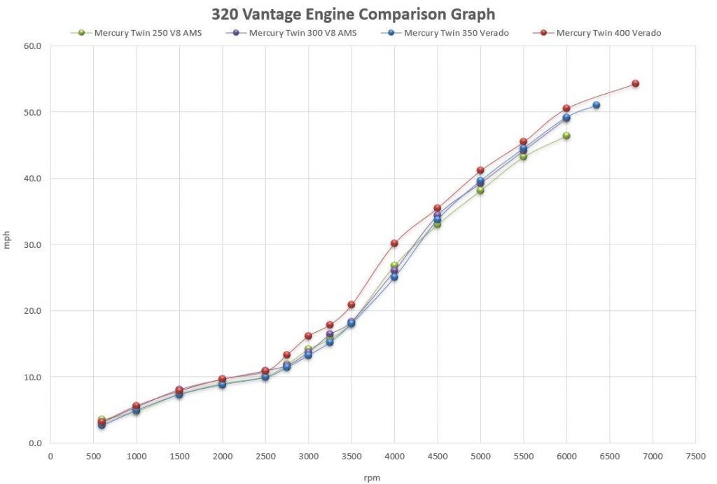 Boston Whaler 320 Vantage Engine Comparison