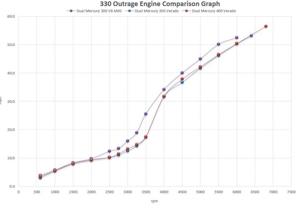 Boston Whaler 330 Outrage Engine Comparison