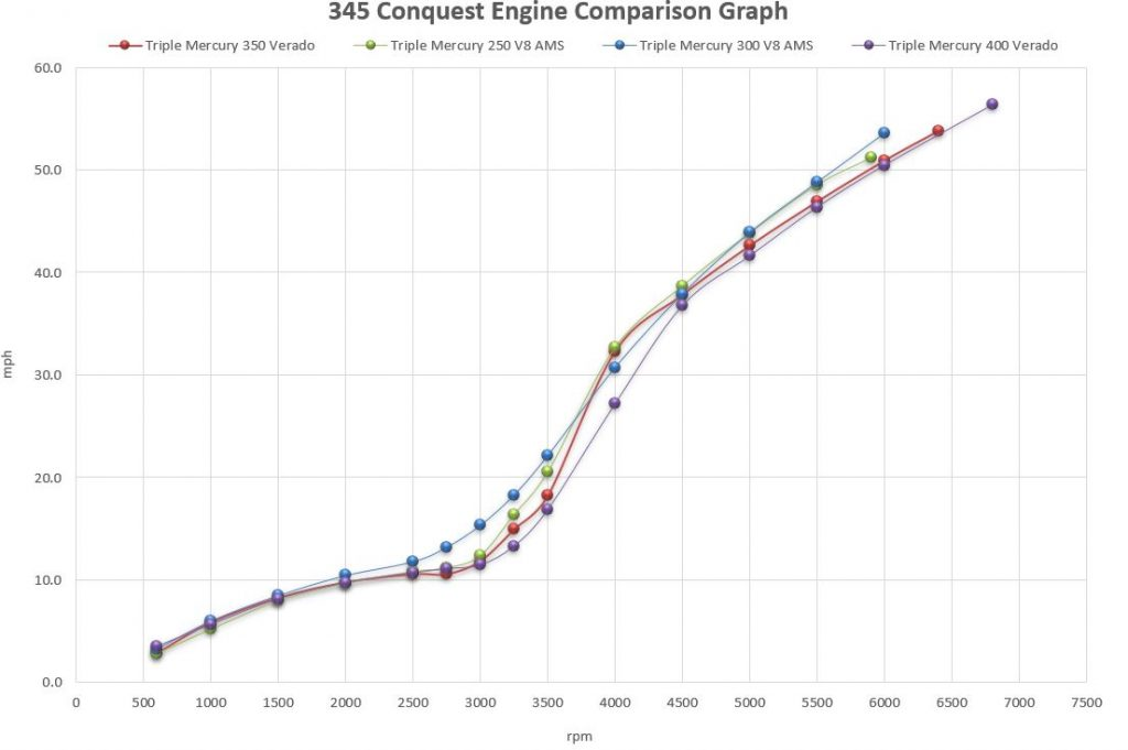 Boston Whaler 345 Conquest Engine Comparison