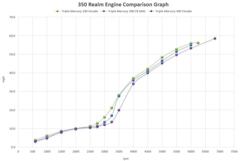 Boston Whaler 350 Realm Engine Comparison