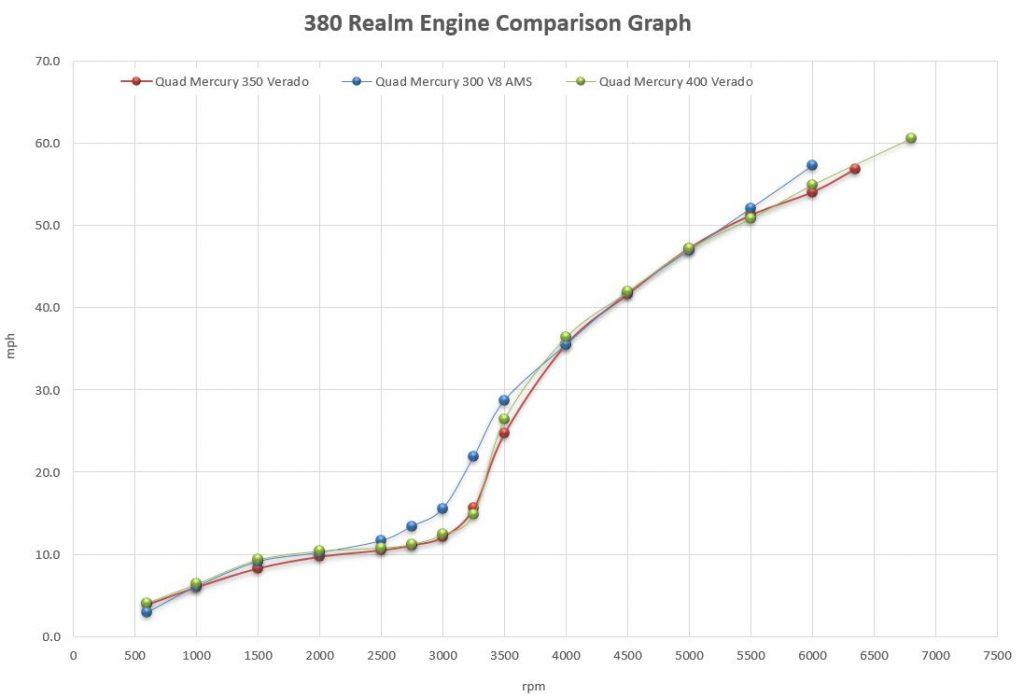 Boston Whaler 380 Realm Engine Comparison