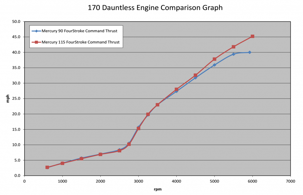 Boston Whaler 170 Dauntless Engine Comparison