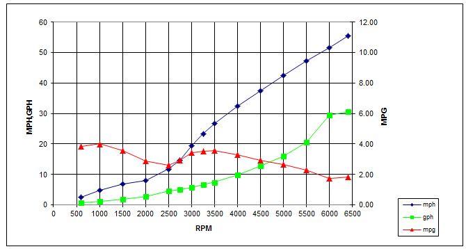Boston Whaler 240 Dauntless Weight Summary