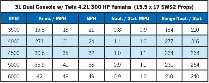 Albemarle 31 Dual Console Performance