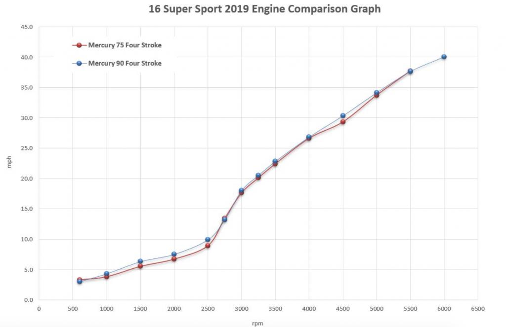 Boston Whaler 160 Super Sport Engine Comparison