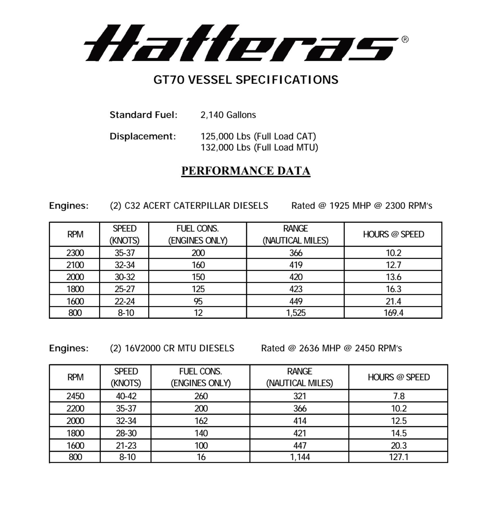 Hatteras GT70 Performance Data 1