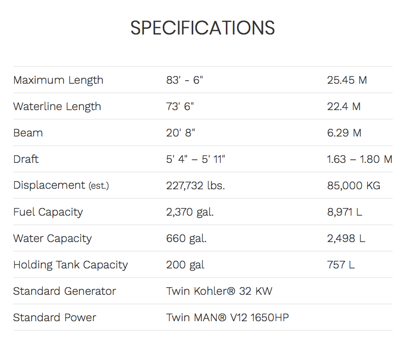 Ocean Alexander 84R Enclosed Specifications